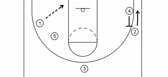 Inside the Playbook: Stop! Hammer Time with Duke basketball