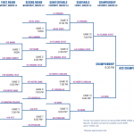 2019 ACC Tournament Bracket and Schedule