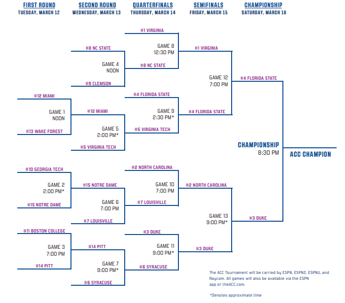 2019 ACC Tournament Bracket and Schedule